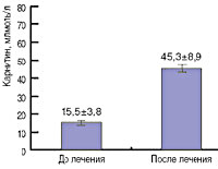 Первичный системный дефицит карнитина